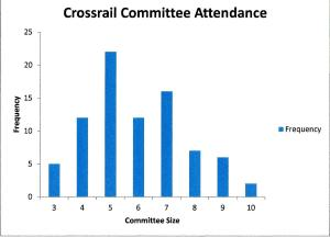 Crossrail_Select_Committee_attendance